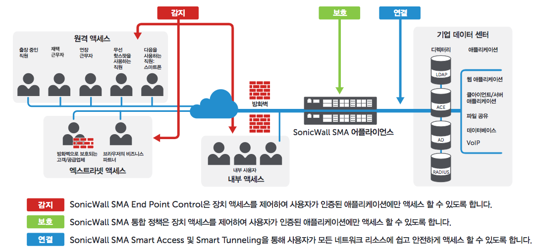 SonicWall SMA Topology